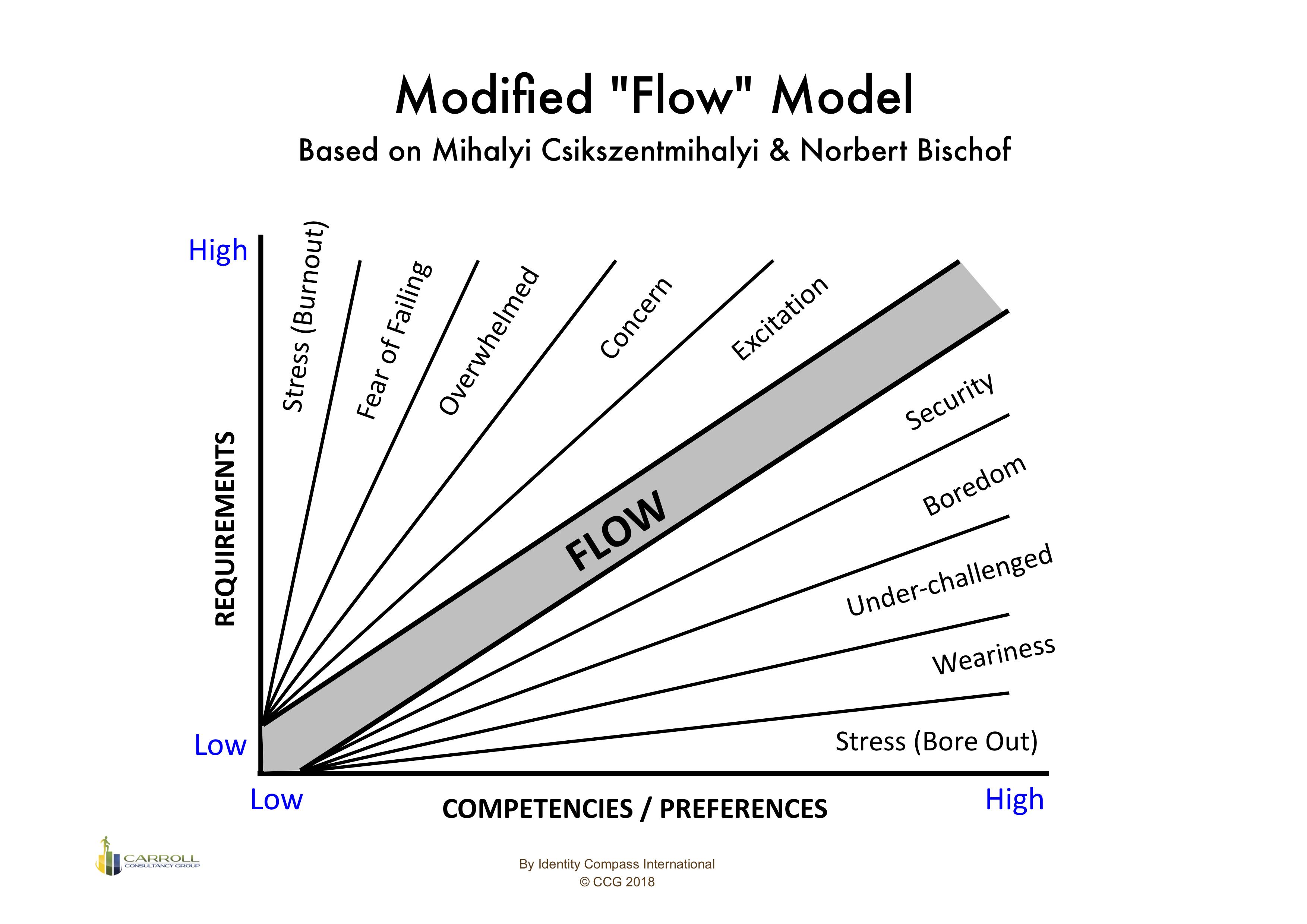 modified-flow-model