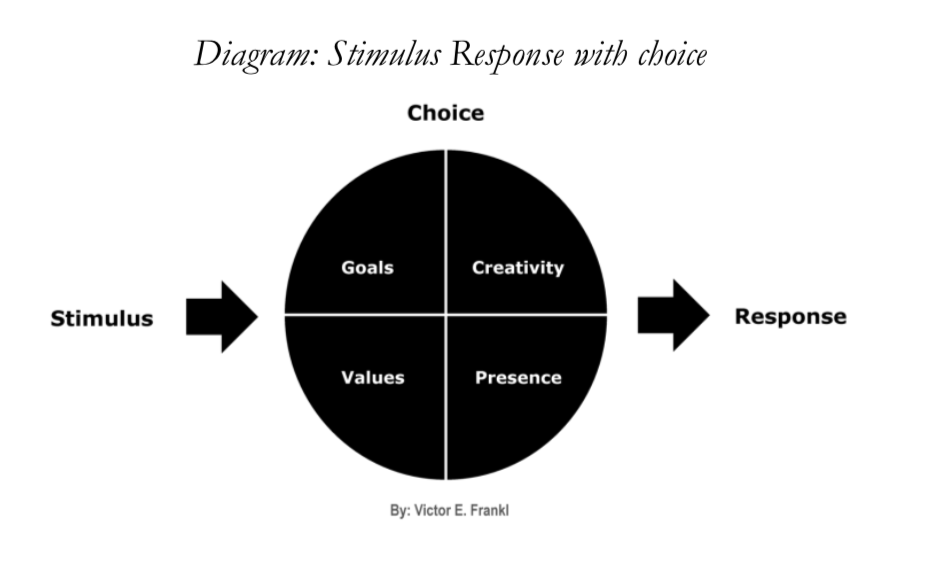 diagram-stimulus-response-with-choice